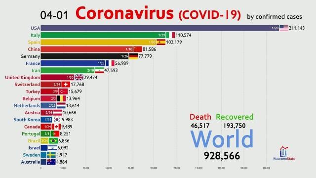 Динамика распространения коронавируса по апрель